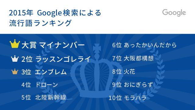 google_2015_ranking